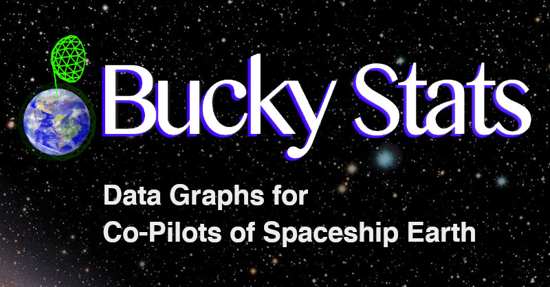 Bucky Stats: Data Graphs for Co-Pilots of Spaceship Earth